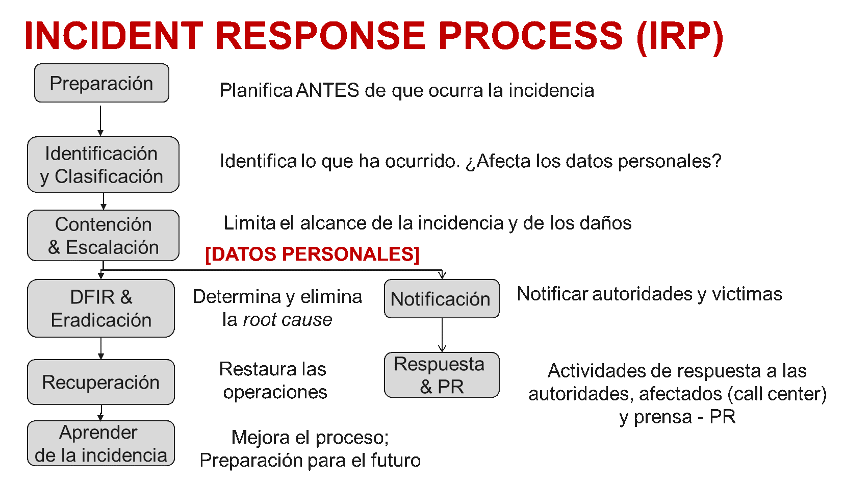 IRP Incident Response Process